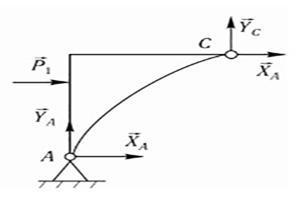 Равновесие плоской системы сил